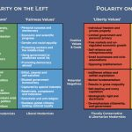 Updated Charts: Polarities on the Left and Right